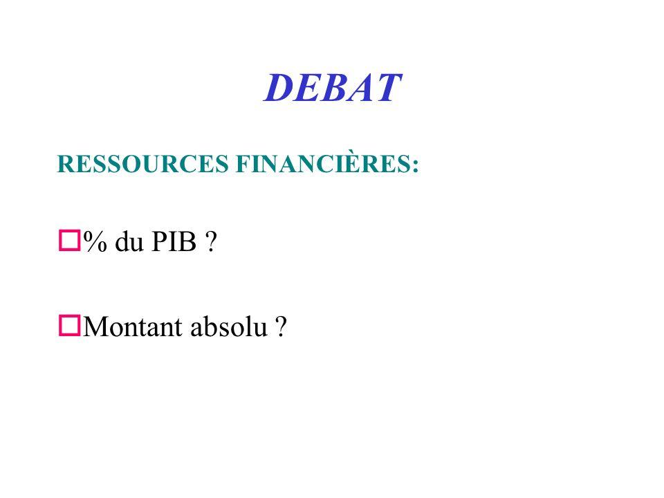 DEBAT RESSOURCES FINANCIÈRES: o% du PIB oMontant absolu