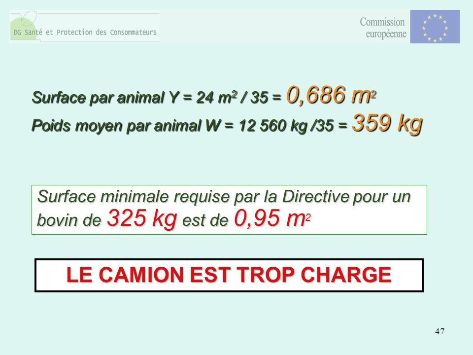 47 LE CAMION EST TROP CHARGE Surface minimale requise par la Directive pour un bovin de 325 kg est de 0,95 m 2 Surface par animal Y = 24 m 2 / 35 = 0,686 m 2 Poids moyen par animal W = 12 560 kg /35 = 359 kg