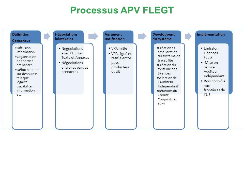 Processus APV FLEGT Définition Consensus national Diffusion information Organisation des parties prenantes Débat national sur des sujets tels que : légalité, traçabilité, information etc.