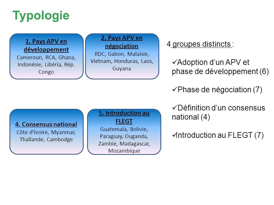 Typologie 1.Pays APV en développement Cameroun, RCA, Ghana, Indonésie, Libéria, Rép.