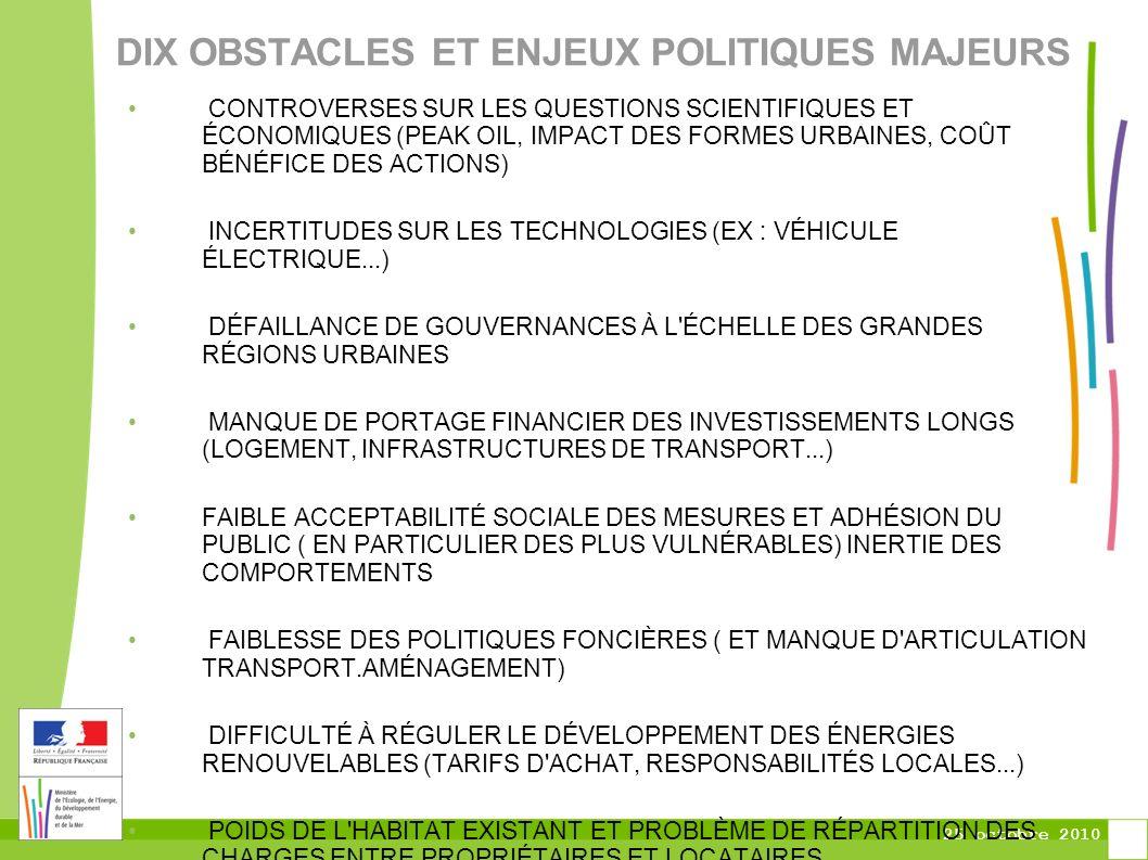 25 octobre 2010 DIX OBSTACLES ET ENJEUX POLITIQUES MAJEURS CONTROVERSES SUR LES QUESTIONS SCIENTIFIQUES ET ÉCONOMIQUES (PEAK OIL, IMPACT DES FORMES URBAINES, COÛT BÉNÉFICE DES ACTIONS) INCERTITUDES SUR LES TECHNOLOGIES (EX : VÉHICULE ÉLECTRIQUE...) DÉFAILLANCE DE GOUVERNANCES À L ÉCHELLE DES GRANDES RÉGIONS URBAINES MANQUE DE PORTAGE FINANCIER DES INVESTISSEMENTS LONGS (LOGEMENT, INFRASTRUCTURES DE TRANSPORT...) FAIBLE ACCEPTABILITÉ SOCIALE DES MESURES ET ADHÉSION DU PUBLIC ( EN PARTICULIER DES PLUS VULNÉRABLES) INERTIE DES COMPORTEMENTS FAIBLESSE DES POLITIQUES FONCIÈRES ( ET MANQUE D ARTICULATION TRANSPORT.AMÉNAGEMENT) DIFFICULTÉ À RÉGULER LE DÉVELOPPEMENT DES ÉNERGIES RENOUVELABLES (TARIFS D ACHAT, RESPONSABILITÉS LOCALES...) POIDS DE L HABITAT EXISTANT ET PROBLÈME DE RÉPARTITION DES CHARGES ENTRE PROPRIÉTAIRES ET LOCATAIRES MANQUE DE TRANSVERSALITÉ DANS LES POLITIQUES VISION INSUFFISANTE DES BÉNÉFICES