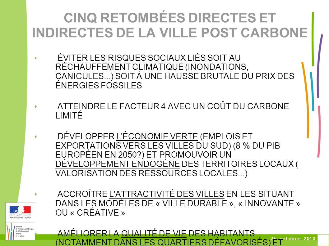 25 octobre 2010 CINQ RETOMBÉES DIRECTES ET INDIRECTES DE LA VILLE POST CARBONE ÉVITER LES RISQUES SOCIAUX LIÉS SOIT AU RÉCHAUFFEMENT CLIMATIQUE (INONDATIONS, CANICULES...) SOIT À UNE HAUSSE BRUTALE DU PRIX DES ÉNERGIES FOSSILES ATTEINDRE LE FACTEUR 4 AVEC UN COÛT DU CARBONE LIMITÉ DÉVELOPPER L ÉCONOMIE VERTE (EMPLOIS ET EXPORTATIONS VERS LES VILLES DU SUD) (8 % DU PIB EUROPÉEN EN 2050?) ET PROMOUVOIR UN DÉVELOPPEMENT ENDOGÈNE DES TERRITOIRES LOCAUX ( VALORISATION DES RESSOURCES LOCALES...) ACCROÎTRE L ATTRACTIVITÉ DES VILLES EN LES SITUANT DANS LES MODÈLES DE « VILLE DURABLE », « INNOVANTE » OU « CRÉATIVE » AMÉLIORER LA QUALITÉ DE VIE DES HABITANTS (NOTAMMENT DANS LES QUARTIERS DÉFAVORISÉS) ET CHANGER L IMAGE DE CERTAINES VILLES