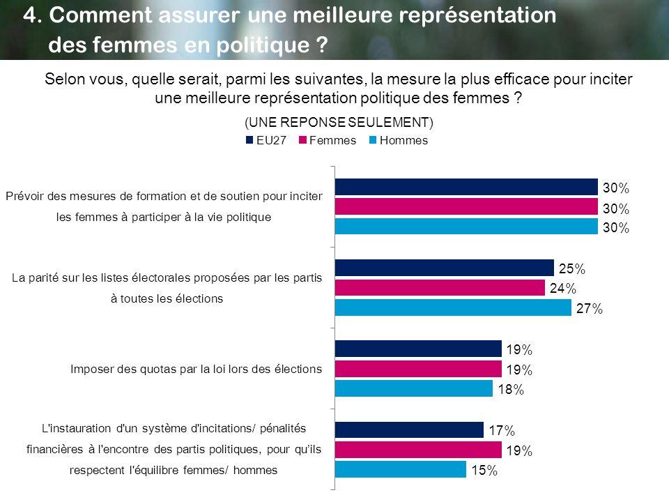 Selon vous, quelle serait, parmi les suivantes, la mesure la plus efficace pour inciter une meilleure représentation politique des femmes ? (UNE REPON