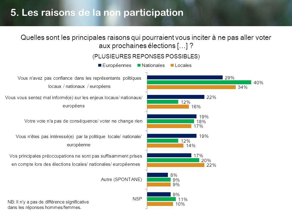 Quelles sont les principales raisons qui pourraient vous inciter à ne pas aller voter aux prochaines élections […] ? (PLUSIEURES REPONSES POSSIBLES) 5