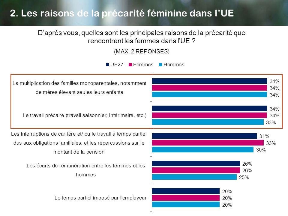 2. Les raisons de la précarité féminine dans lUE Daprès vous, quelles sont les principales raisons de la précarité que rencontrent les femmes dans l'U