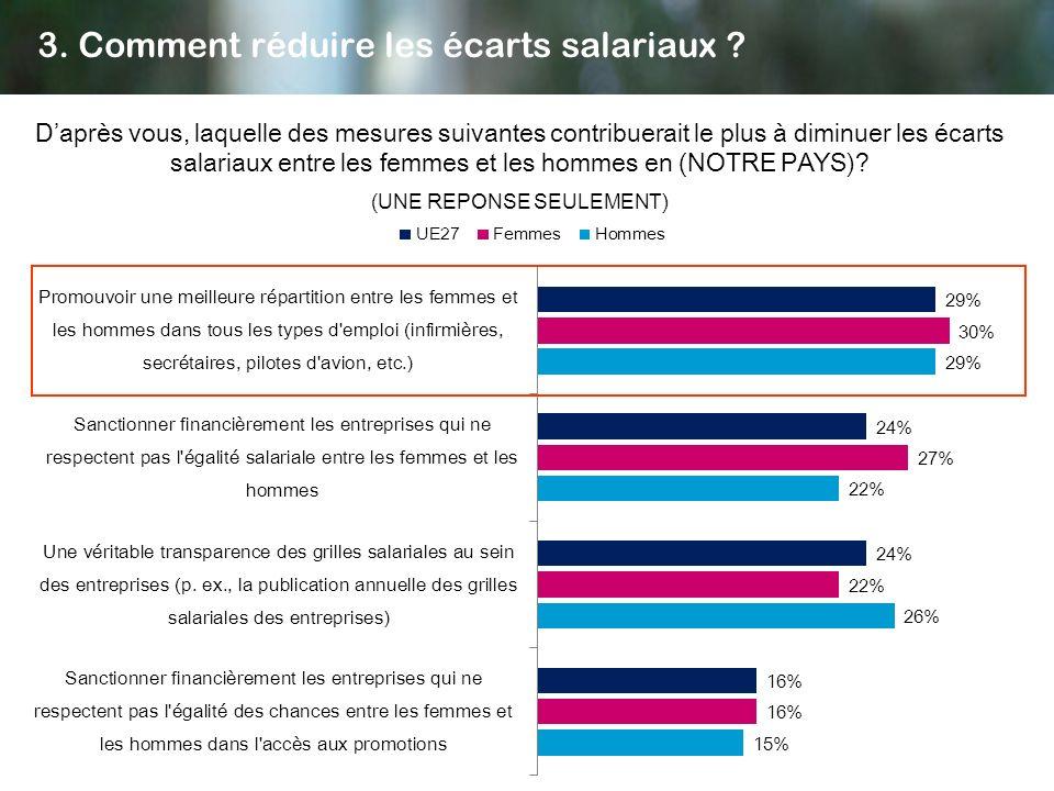 3. Comment réduire les écarts salariaux ? Daprès vous, laquelle des mesures suivantes contribuerait le plus à diminuer les écarts salariaux entre les