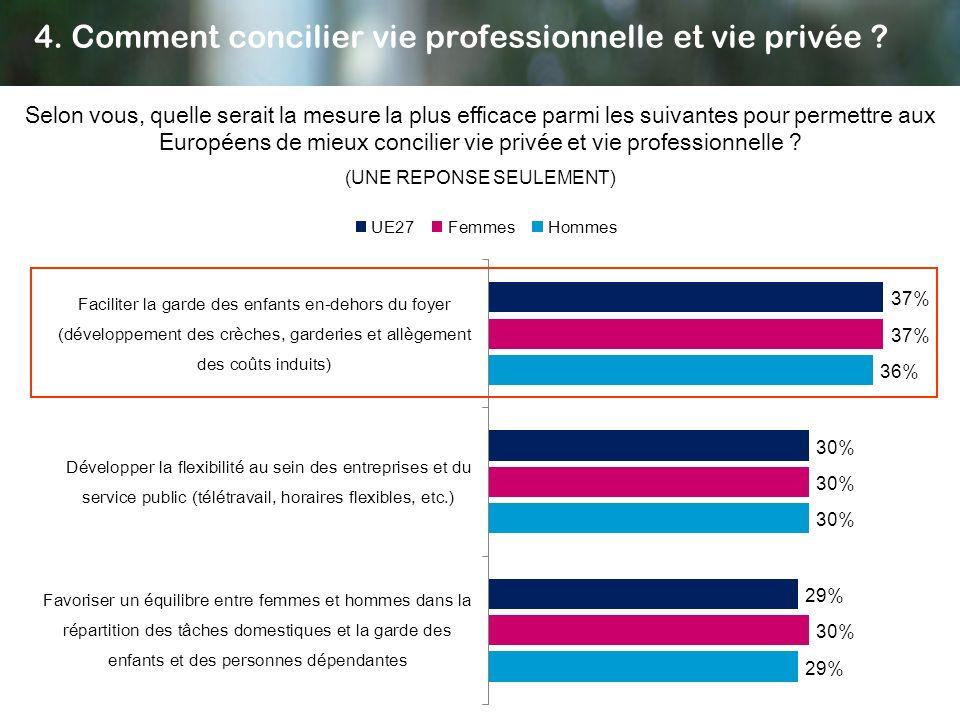 4. Comment concilier vie professionnelle et vie privée ? Selon vous, quelle serait la mesure la plus efficace parmi les suivantes pour permettre aux E