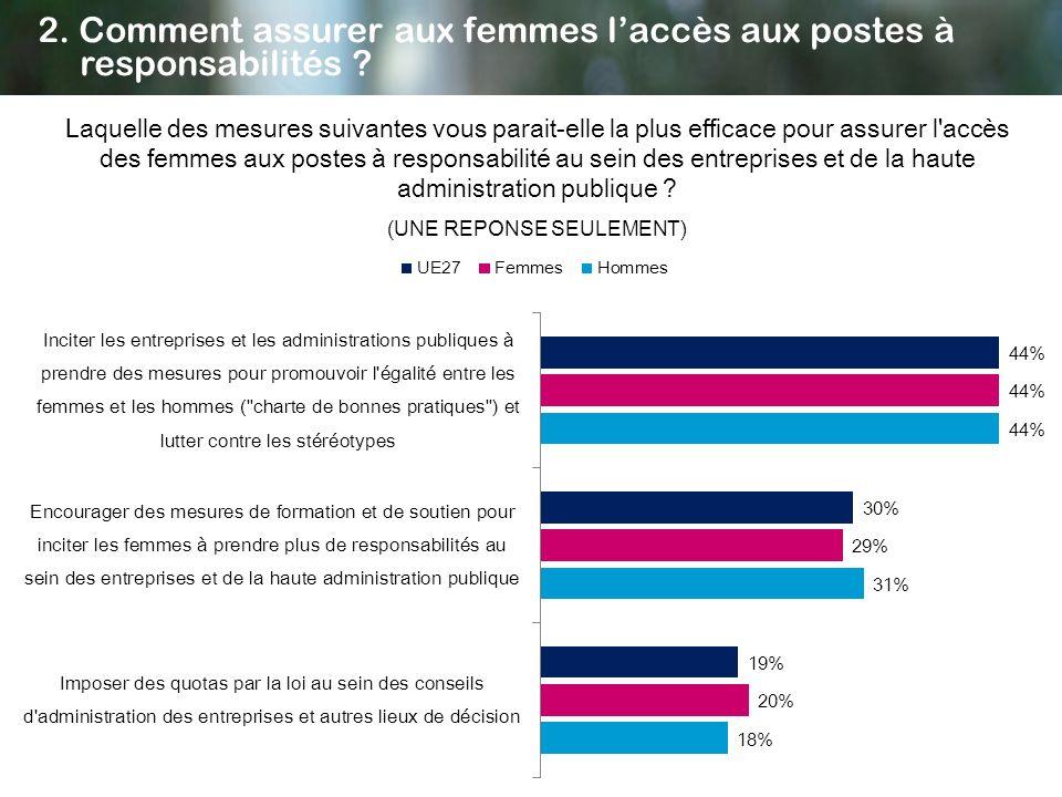 Laquelle des mesures suivantes vous parait-elle la plus efficace pour assurer l'accès des femmes aux postes à responsabilité au sein des entreprises e
