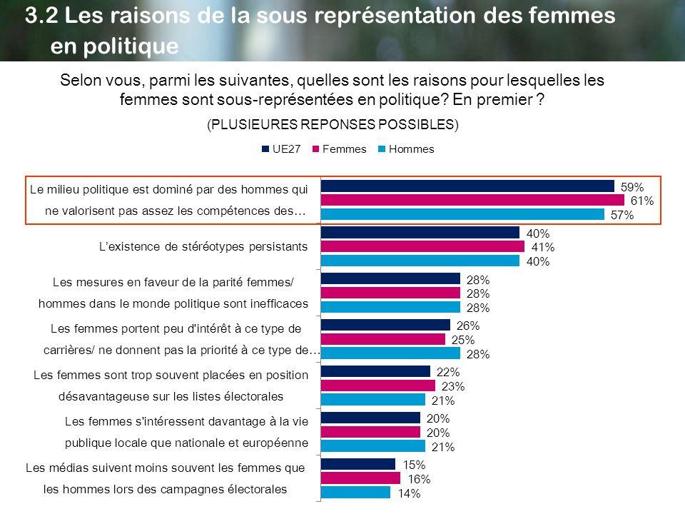Selon vous, parmi les suivantes, quelles sont les raisons pour lesquelles les femmes sont sous-représentées en politique? En premier ? (PLUSIEURES REP