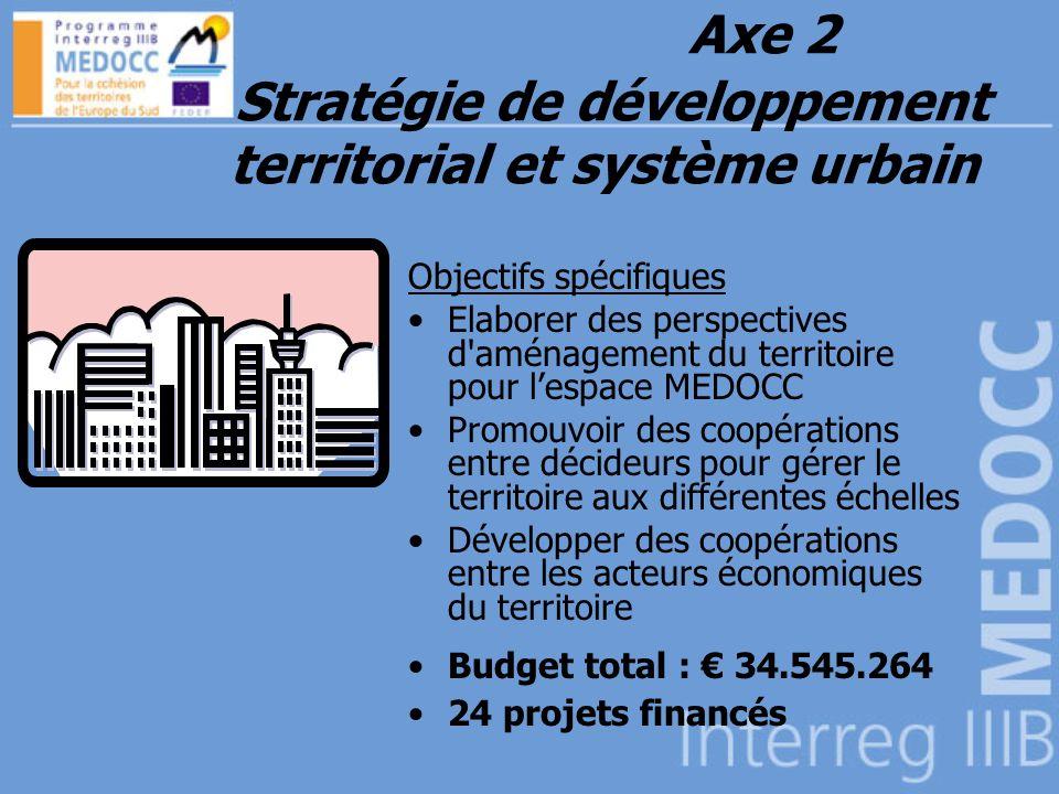 Axe 2 Stratégie de développement territorial et système urbain Objectifs spécifiques Elaborer des perspectives d aménagement du territoire pour lespace MEDOCC Promouvoir des coopérations entre décideurs pour gérer le territoire aux différentes échelles Développer des coopérations entre les acteurs économiques du territoire Budget total : 34.545.264 24 projets financés