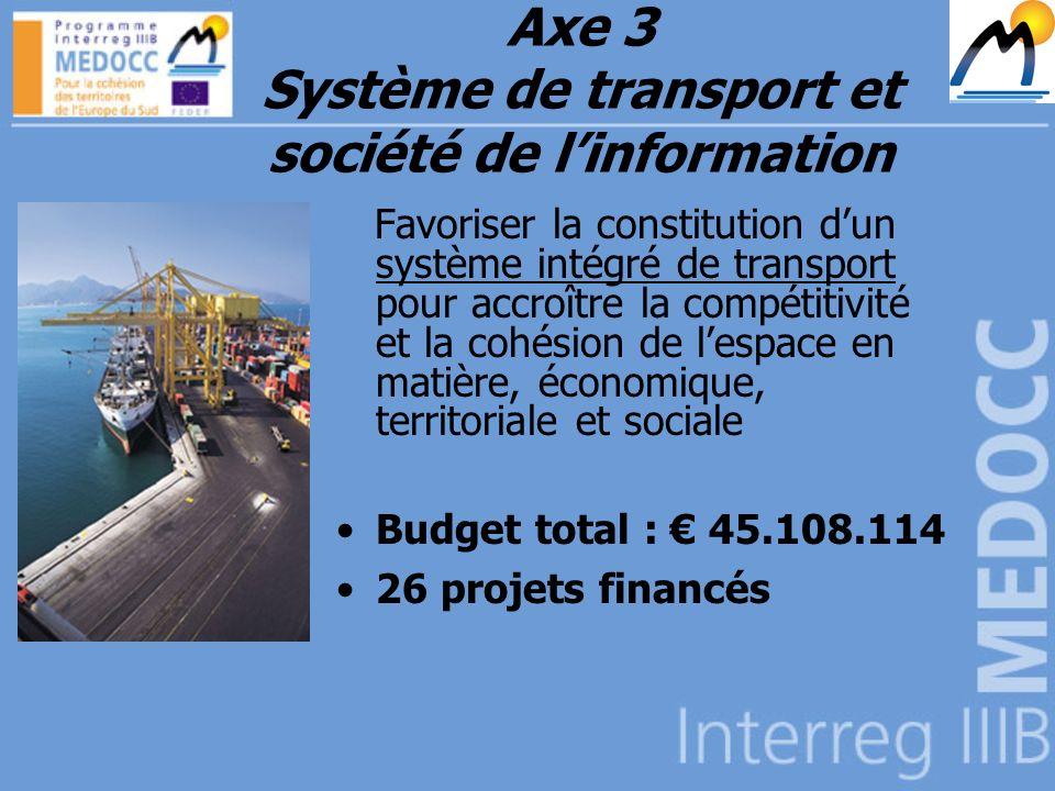 Axe 3 Système de transport et société de linformation Favoriser la constitution dun système intégré de transport pour accroître la compétitivité et la cohésion de lespace en matière, économique, territoriale et sociale Budget total : 45.108.114 26 projets financés