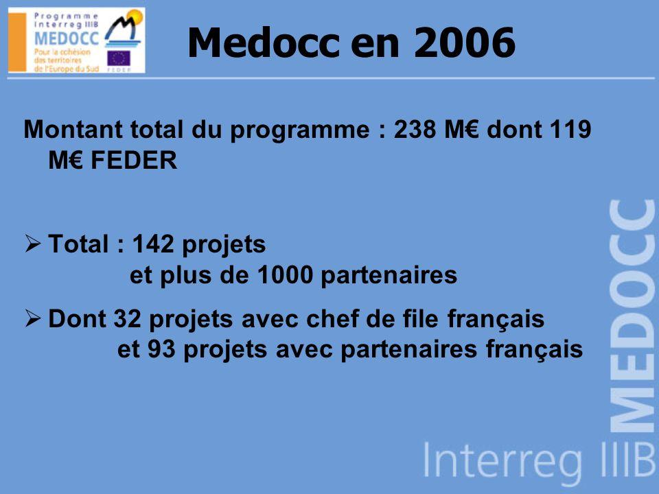 Medocc en 2006 Montant total du programme : 238 M dont 119 M FEDER Total : 142 projets et plus de 1000 partenaires Dont 32 projets avec chef de file français et 93 projets avec partenaires français