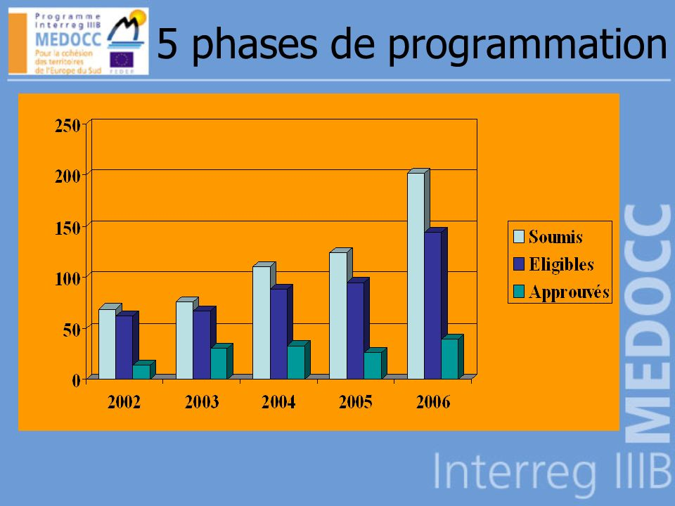 5 phases de programmation