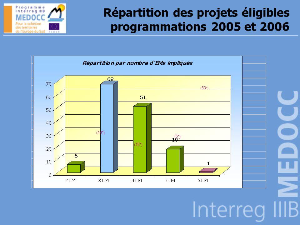 (19*) (18*) (5*) ( 53 *) Répartition des projets éligibles programmations 2005 et 2006