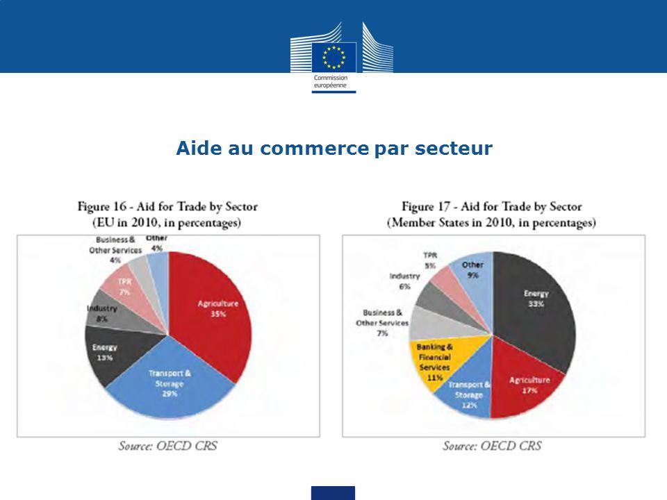 Aide au commerce UE par région: Afrique de lOuest