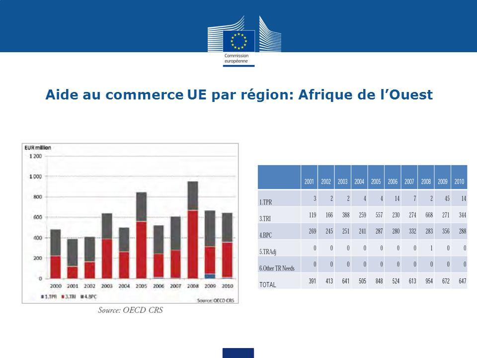 Aide au commerce UE par pays: Sénégal