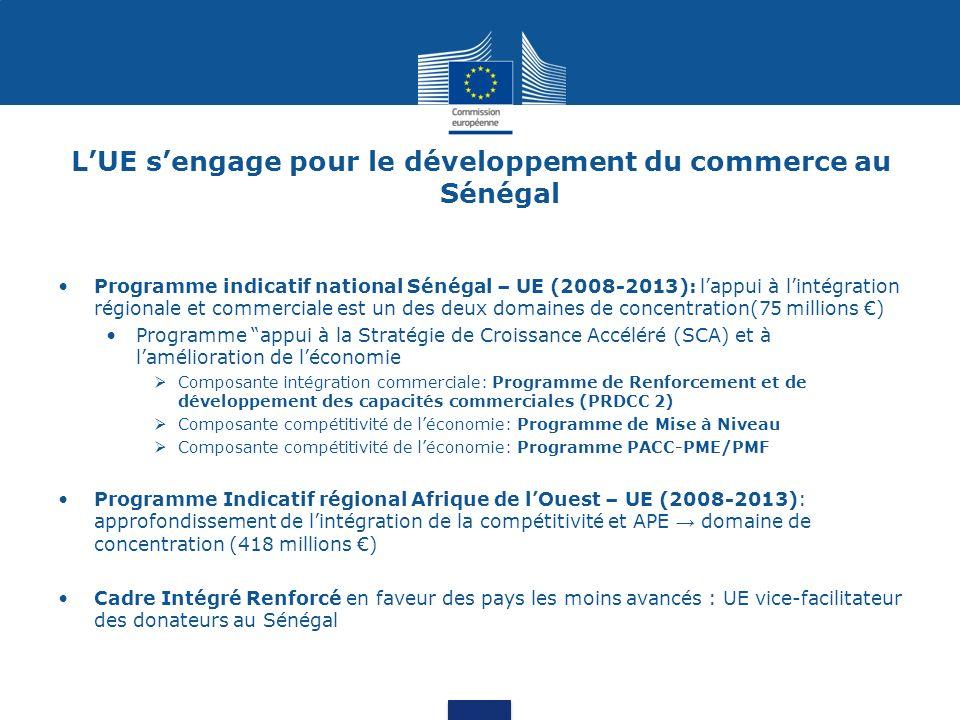 LUE sengage pour le développement du commerce au Sénégal Programme indicatif national Sénégal – UE (2008-2013): lappui à lintégration régionale et commerciale est un des deux domaines de concentration(75 millions ) Programme appui à la Stratégie de Croissance Accéléré (SCA) et à lamélioration de léconomie Composante intégration commerciale: Programme de Renforcement et de développement des capacités commerciales (PRDCC 2) Composante compétitivité de léconomie: Programme de Mise à Niveau Composante compétitivité de léconomie: Programme PACC-PME/PMF Programme Indicatif régional Afrique de lOuest – UE (2008-2013): approfondissement de lintégration de la compétitivité et APE domaine de concentration (418 millions ) Cadre Intégré Renforcé en faveur des pays les moins avancés : UE vice-facilitateur des donateurs au Sénégal