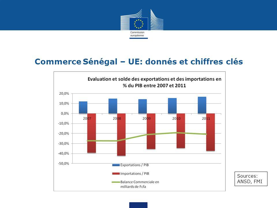 Commerce Sénégal – UE: donnés et chiffres clés Source: Note danalyse du commerce extérieur NACE 2011 (ANSD)