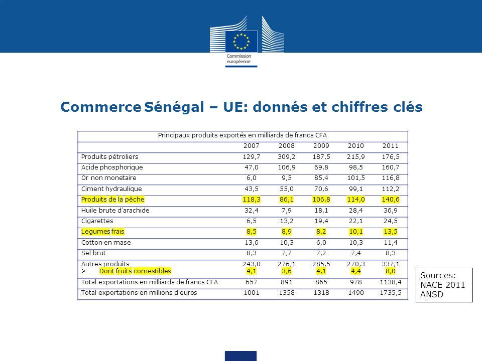 Commerce Sénégal – UE: donnés et chiffres clés Principaux pays clients du Sénégal en % des exportations en 2011 Sources: NACE 2011 ANSD