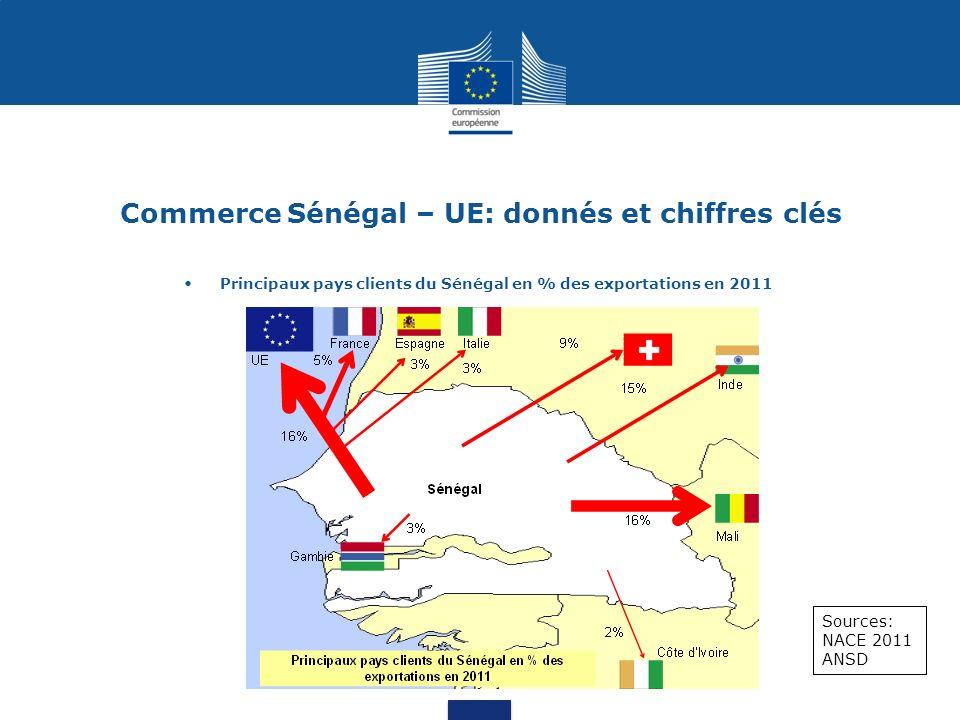 Commerce Sénégal – UE: donnés et chiffres clés Sources: NACE 2011 ANSD