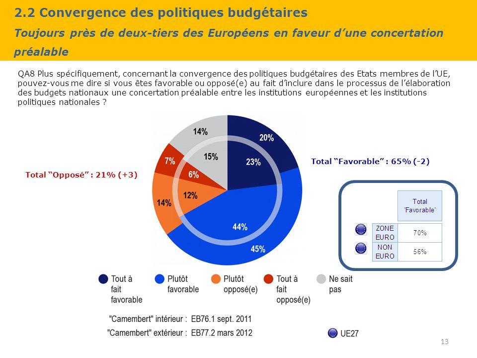 2.2 Convergence des politiques budgétaires Toujours près de deux-tiers des Européens en faveur dune concertation préalable QA8 Plus spécifiquement, concernant la convergence des politiques budgétaires des Etats membres de lUE, pouvez-vous me dire si vous êtes favorable ou opposé(e) au fait dinclure dans le processus de lélaboration des budgets nationaux une concertation préalable entre les institutions européennes et les institutions politiques nationales .