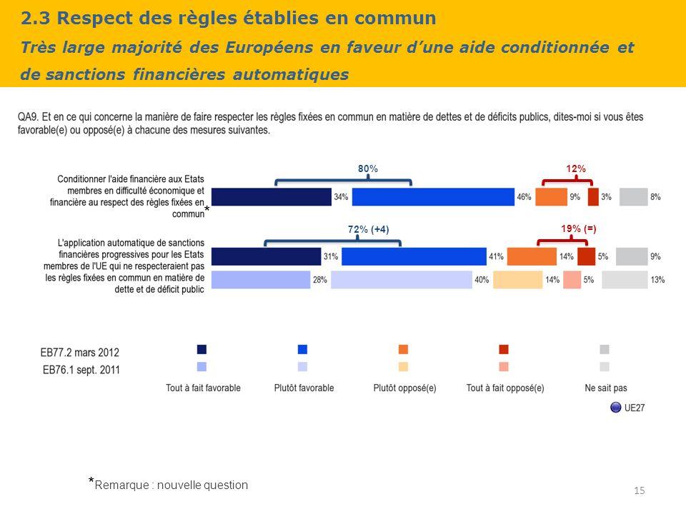 2.3 Respect des règles établies en commun Très large majorité des Européens en faveur dune aide conditionnée et de sanctions financières automatiques 15 80% 72% (+4) 12% 19% (=) * Remarque : nouvelle question *