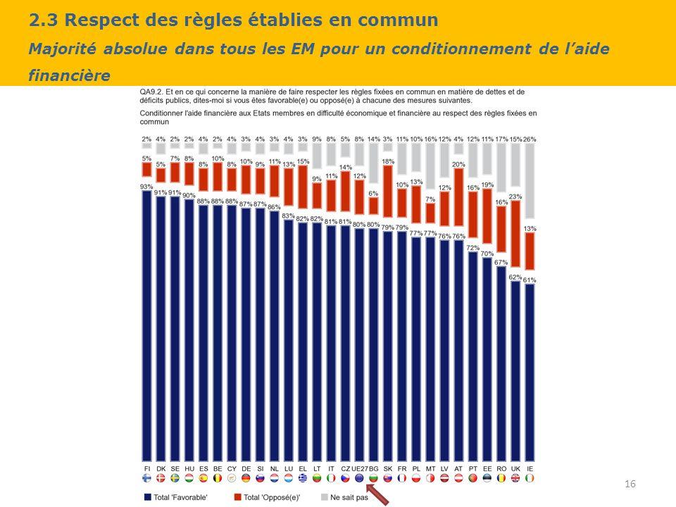 2.3 Respect des règles établies en commun Majorité absolue dans tous les EM pour un conditionnement de laide financière 16