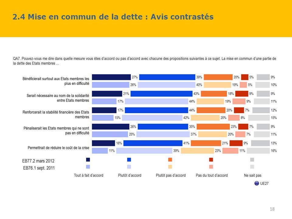 2.4 Mise en commun de la dette : Avis contrastés 18