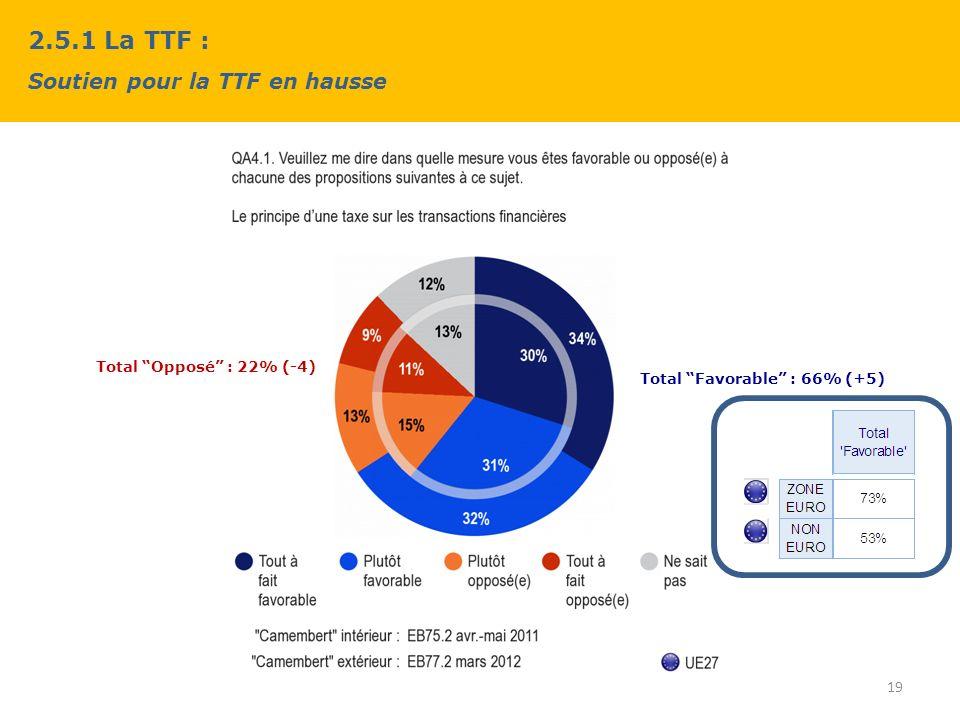 2.5.1 La TTF : Soutien pour la TTF en hausse 19 Total Favorable : 66% (+5) Total Opposé : 22% (-4)