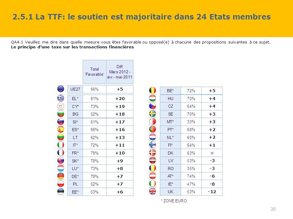 2.5.1 La TTF: le soutien est majoritaire dans 24 Etats membres 20 QA4.1 Veuillez me dire dans quelle mesure vous êtes favorable ou opposé(e) à chacune des propositions suivantes à ce sujet.