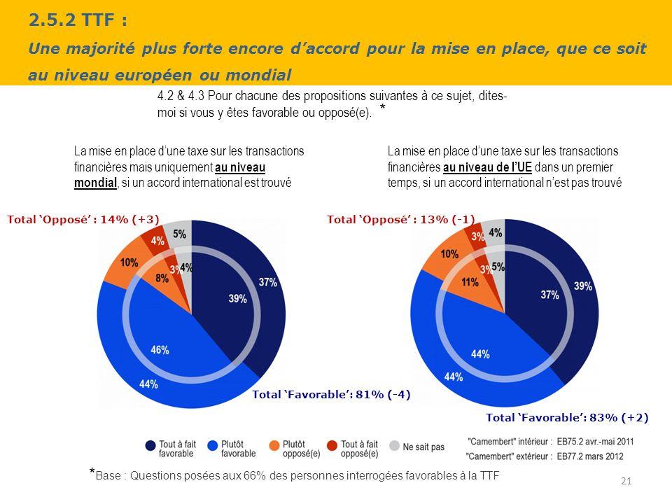 2.5.2 TTF : Une majorité plus forte encore daccord pour la mise en place, que ce soit au niveau européen ou mondial 21 4.2 & 4.3 Pour chacune des propositions suivantes à ce sujet, dites- moi si vous y êtes favorable ou opposé(e).