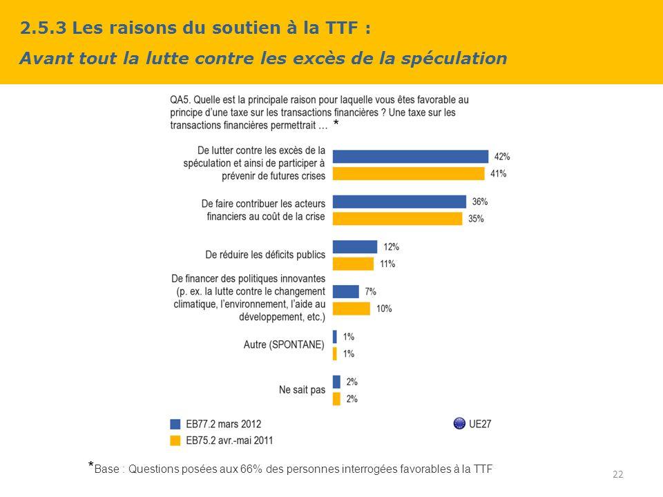 2.5.3 Les raisons du soutien à la TTF : Avant tout la lutte contre les excès de la spéculation 22 * Base : Questions posées aux 66% des personnes interrogées favorables à la TTF *