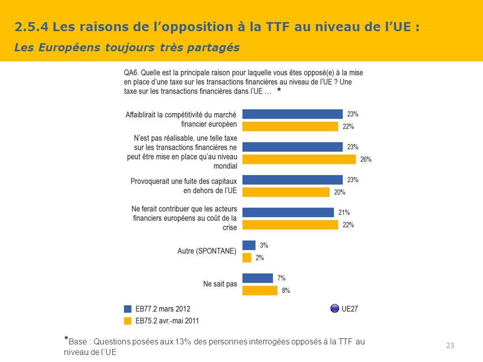 2.5.4 Les raisons de lopposition à la TTF au niveau de lUE : Les Européens toujours très partagés 23 * Base : Questions posées aux 13% des personnes interrogées opposés à la TTF au niveau de lUE *