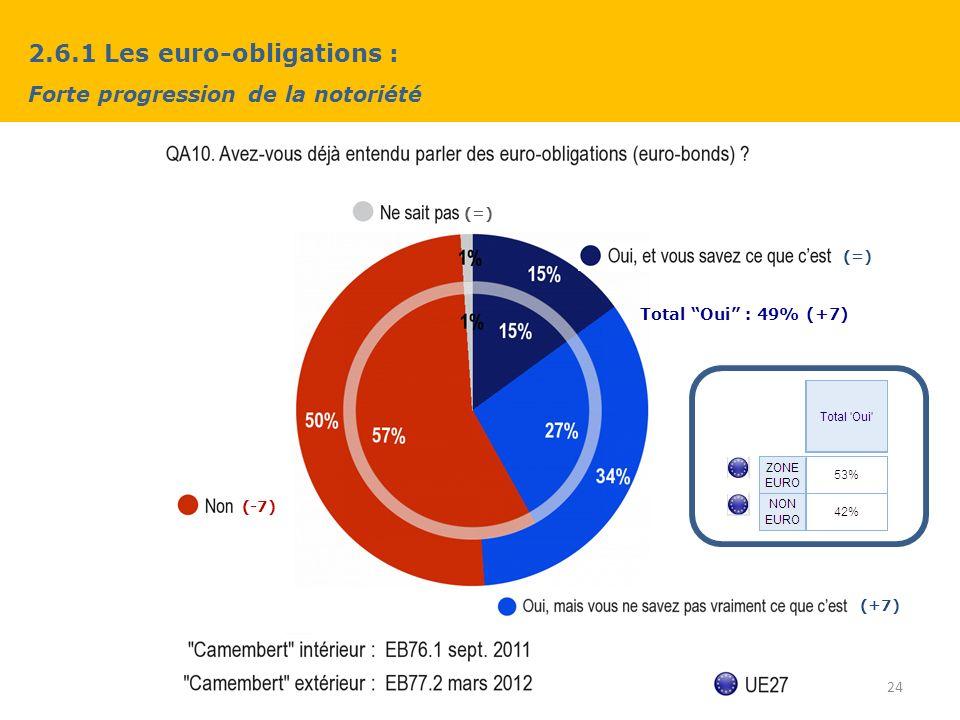 2.6.1 Les euro-obligations : Forte progression de la notoriété 24 (+7) (-7) (=) Total Oui : 49% (+7)