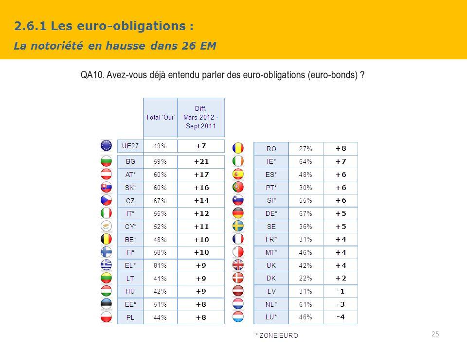 2.6.1 Les euro-obligations : La notoriété en hausse dans 26 EM 25