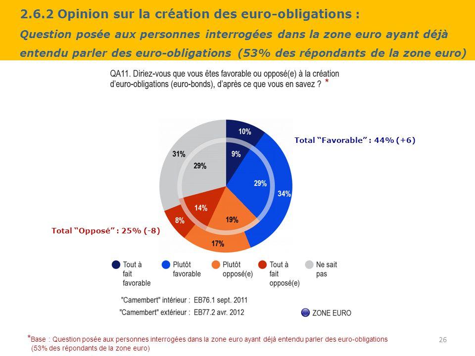 2.6.2 Opinion sur la création des euro-obligations : Question posée aux personnes interrogées dans la zone euro ayant déjà entendu parler des euro-obligations (53% des répondants de la zone euro) 26 * Base : Question posée aux personnes interrogées dans la zone euro ayant déjà entendu parler des euro-obligations (53% des répondants de la zone euro) * Total Favorable : 44% (+6) Total Opposé : 25% (-8)