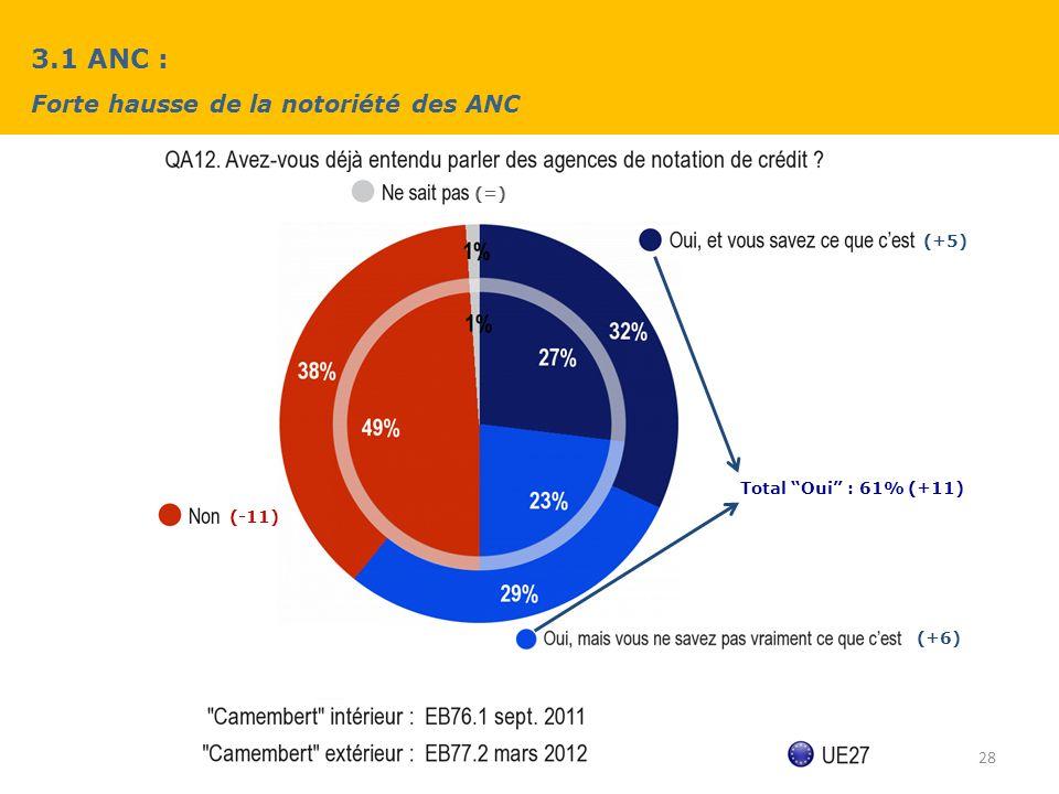 3.1 ANC : Forte hausse de la notoriété des ANC 28 (+6) (-11) (+5) (=) Total Oui : 61% (+11)