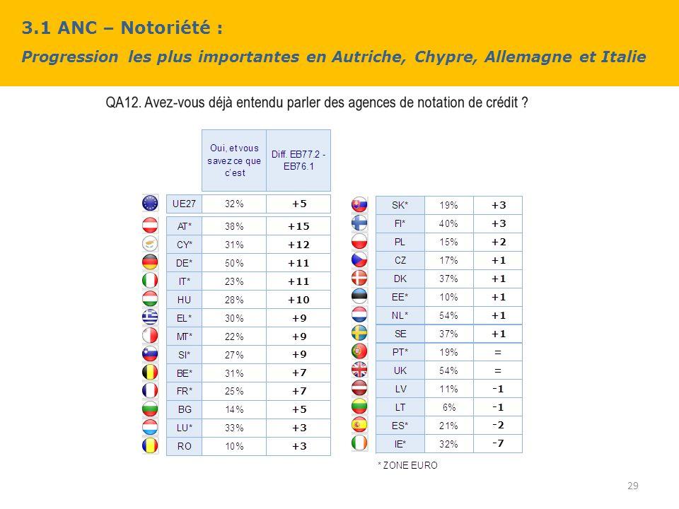 3.1 ANC – Notoriété : Progression les plus importantes en Autriche, Chypre, Allemagne et Italie 29