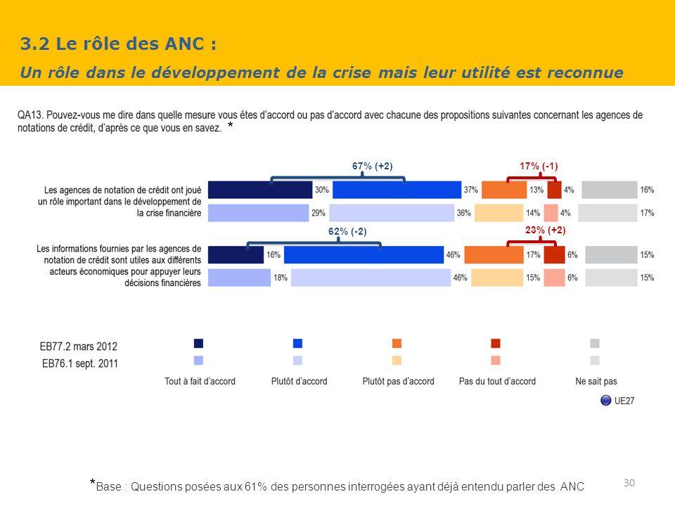 3.2 Le rôle des ANC : Un rôle dans le développement de la crise mais leur utilité est reconnue 30 * Base : Questions posées aux 61% des personnes interrogées ayant déjà entendu parler des ANC * 67% (+2) 62% (-2) 17% (-1) 23% (+2)