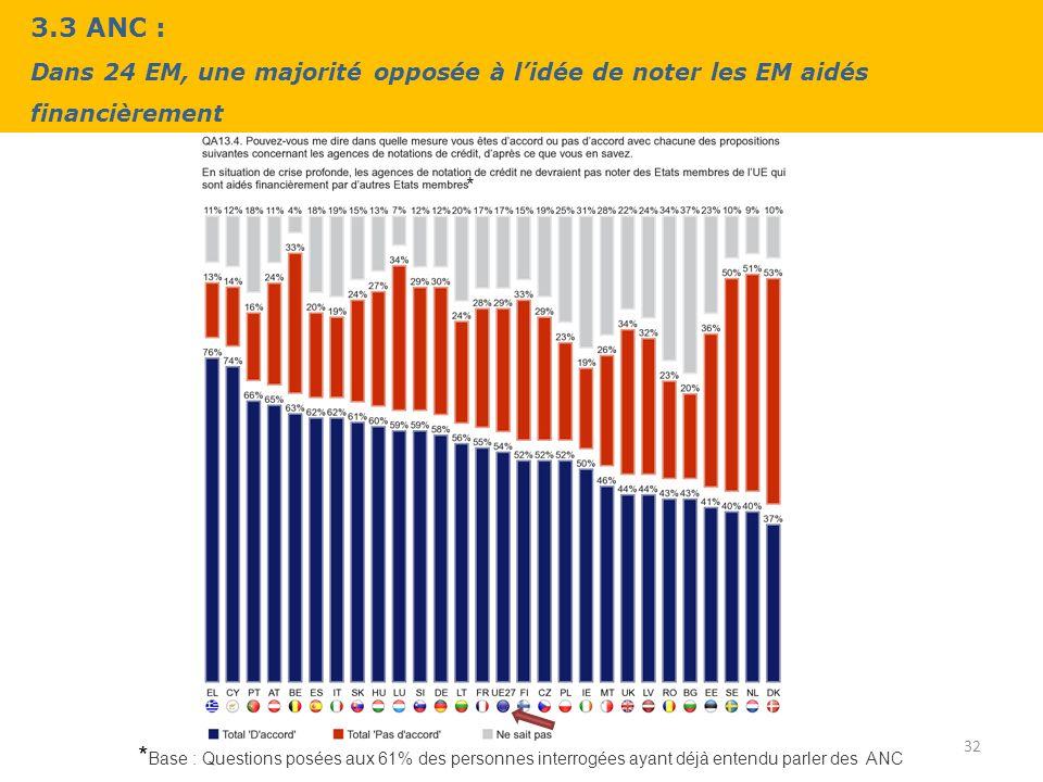 3.3 ANC : Dans 24 EM, une majorité opposée à lidée de noter les EM aidés financièrement 32 * Base : Questions posées aux 61% des personnes interrogées ayant déjà entendu parler des ANC *
