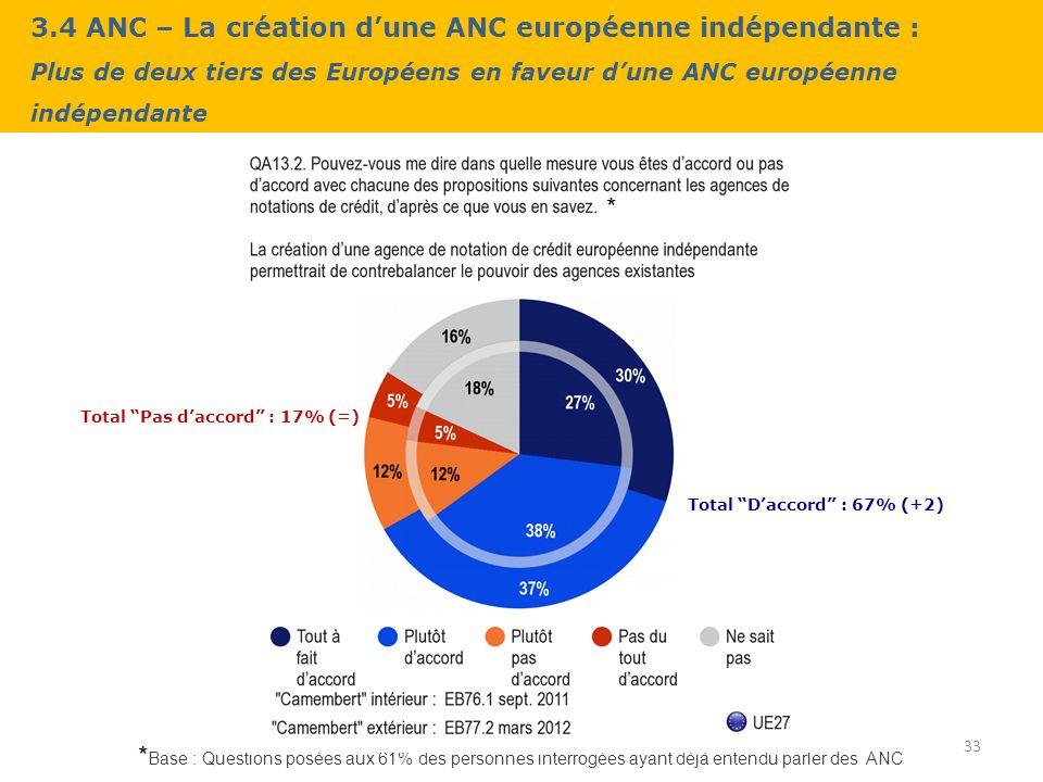 3.4 ANC – La création dune ANC européenne indépendante : Plus de deux tiers des Européens en faveur dune ANC européenne indépendante 33 * Base : Questions posées aux 61% des personnes interrogées ayant déjà entendu parler des ANC * Total Daccord : 67% (+2) Total Pas daccord : 17% (=)