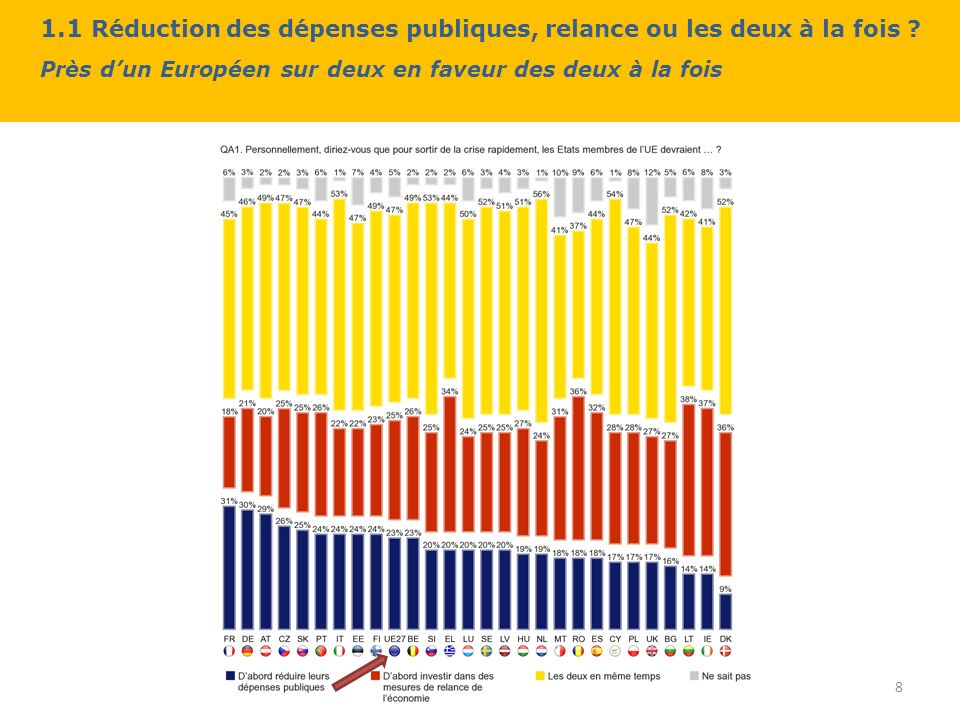 1.1 Réduction des dépenses publiques, relance ou les deux à la fois .