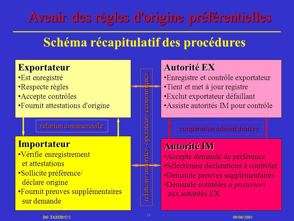 16 DG TAXUD/C/209/06/2005 Avenir des règles d'origine préférentielles Schéma récapitulatif des procédures Exportateur Est enregistré Respecte règles A
