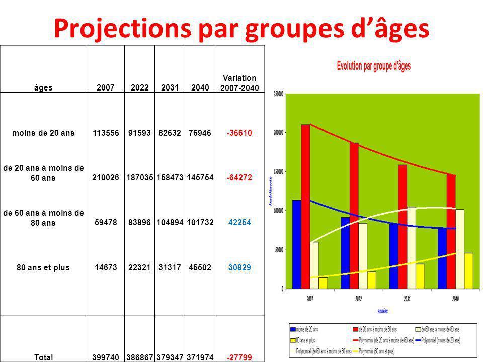 Projections par groupes dâges âges2007202220312040 Variation 2007-2040 moins de 20 ans113556915938263276946-36610 de 20 ans à moins de 60 ans210026187