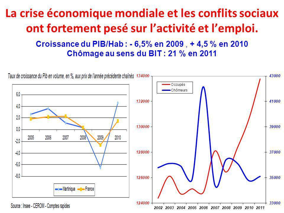 La crise économique mondiale et les conflits sociaux ont fortement pesé sur lactivité et lemploi. Croissance du PIB/Hab : - 6,5% en 2009, + 4,5 % en 2