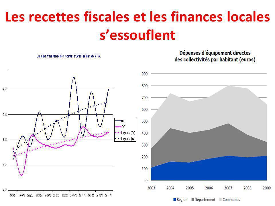 Les recettes fiscales et les finances locales sessouflent