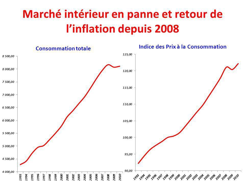 Marché intérieur en panne et retour de linflation depuis 2008