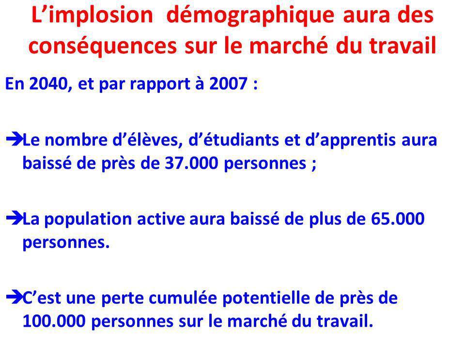 Limplosion démographique aura des conséquences sur le marché du travail En 2040, et par rapport à 2007 : Le nombre délèves, détudiants et dapprentis a