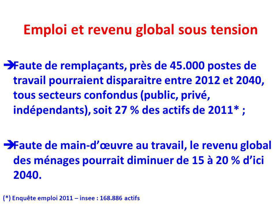 Emploi et revenu global sous tension Faute de remplaçants, près de 45.000 postes de travail pourraient disparaitre entre 2012 et 2040, tous secteurs c
