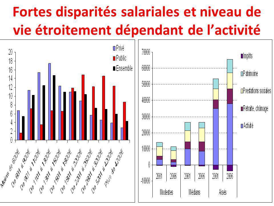 Fortes disparités salariales et niveau de vie étroitement dépendant de lactivité
